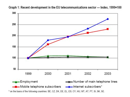 Telecomms growth